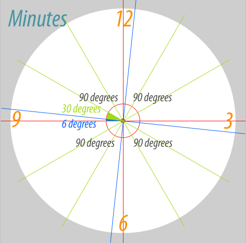This Means That At Every 30 Degrees We Have An Hour And 6 A Minute Will Help Us To Easily Corectly Create Our Clock Face