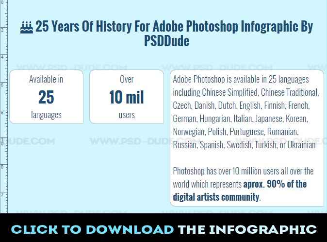 25 Years of History for Adobe Photoshop Infographic by PSDDude