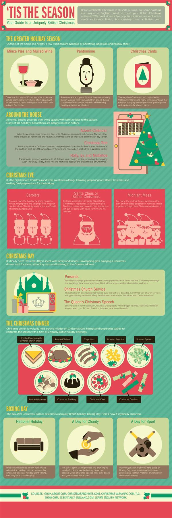 British Christmas traditions infographic