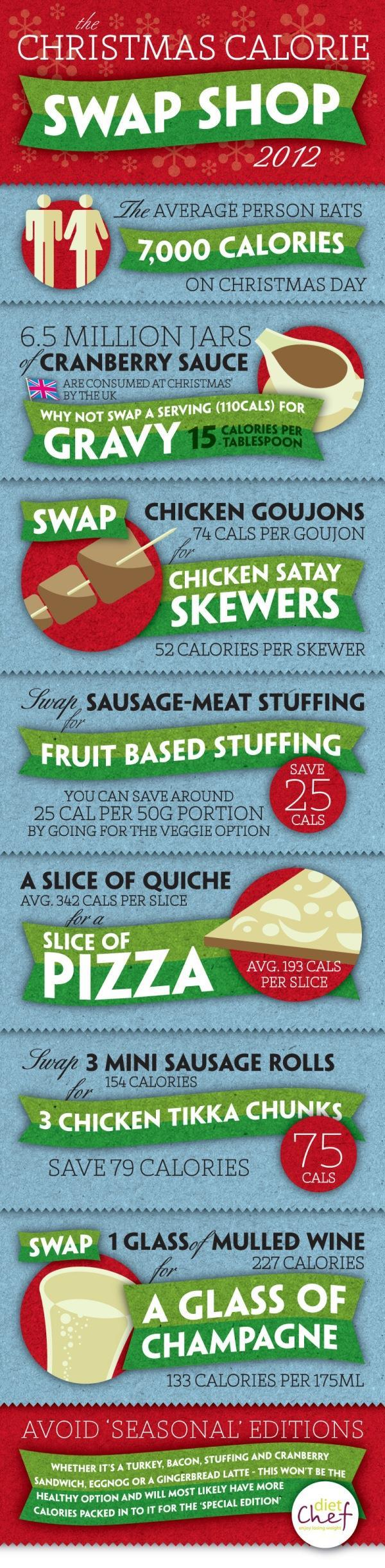 Christmas Calories Infographic