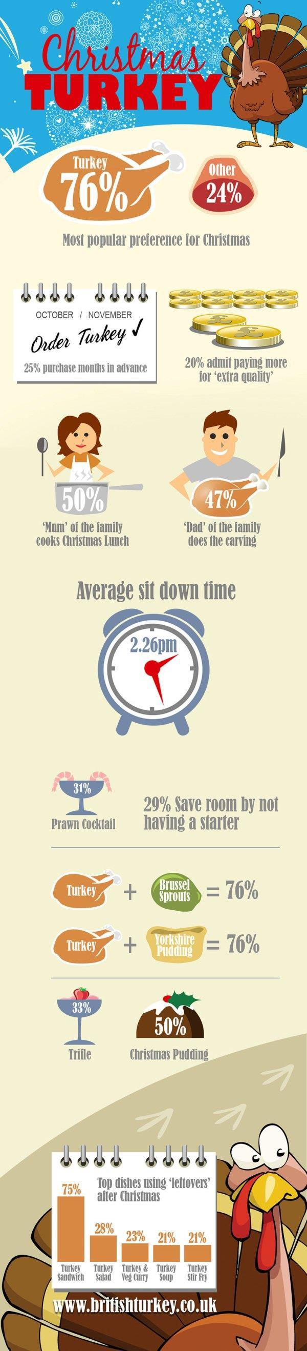 Infographic Christmas Turkey Facts