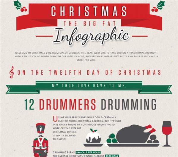 On the Twelfth Day of Christmas Infographic